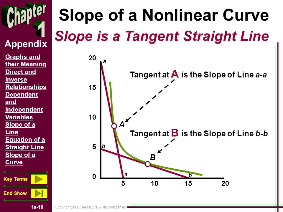 Copyright 2008 The McGraw-Hill Companies 1a-10 Graphs and their Meaning Direct and Inverse Relationships Dependent and Independent Variables Slope of a Line Equation of a Straight Line Slope of a Curve Key Terms End Show Appendix 20 15 10 5 0 Slope of a Nonlinear Curve Slope is a Tangent Straight Line 5 10 15 20 A B b b a a Tangent at A is the Slope of Line a-a Tangent at B is the Slope of Line b-b