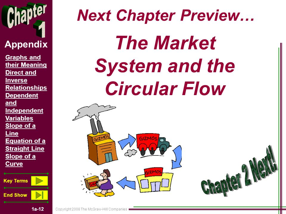 Copyright 2008 The McGraw-Hill Companies 1a-12 Graphs and their Meaning Direct and Inverse Relationships Dependent and Independent Variables Slope of a Line Equation of a Straight Line Slope of a Curve Key Terms End Show Appendix Next Chapter Preview… The Market System and the Circular Flow