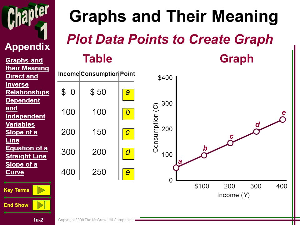 Copyright 2008 The McGraw-Hill Companies 1a-3 Graphs and their Meaning Direct and Inverse Relationships Dependent and Independent Variables Slope of a Line Equation of a Straight Line Slope of a Curve Key Terms End Show Appendix Direct and Inverse Relationships Direct Relationship Inverse Relationship Both Variables Move Up or Down Together Variables Move Opposite Each Other