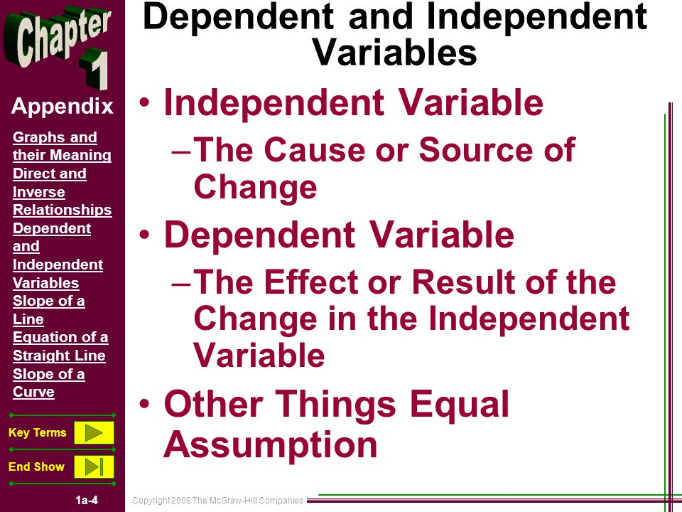 Copyright 2008 The McGraw-Hill Companies 1a-5 Graphs and their Meaning Direct and Inverse Relationships Dependent and Independent Variables Slope of a Line Equation of a Straight Line Slope of a Curve Key Terms End Show Appendix 200 150 100 50 0 Slope of a Line Positive Slope of a Straight Line Slope = Vertical Change Horizontal Change +50 +100 =.5== 1 2 50100150200 50 100 Horizontal Change Vertical Change