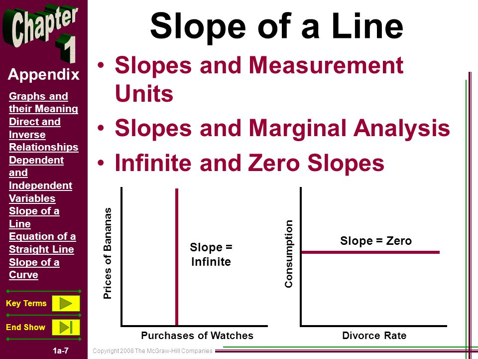 Copyright 2008 The McGraw-Hill Companies 1a-7 Graphs and their Meaning Direct and Inverse Relationships Dependent and Independent Variables Slope of a Line Equation of a Straight Line Slope of a Curve Key Terms End Show Appendix Slope of a Line Slopes and Measurement Units Slopes and Marginal Analysis Infinite and Zero Slopes Prices of Bananas Purchases of WatchesDivorce Rate Consumption Slope = Zero Slope = Infinite