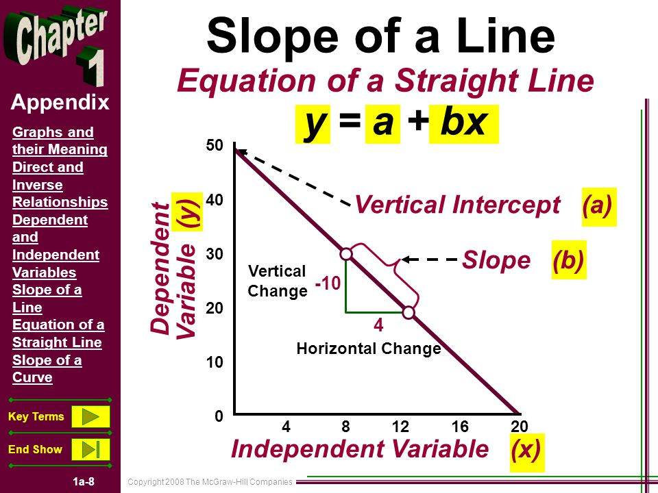 Copyright 2008 The McGraw-Hill Companies 1a-8 Graphs and their Meaning Direct and Inverse Relationships Dependent and Independent Variables Slope of a Line Equation of a Straight Line Slope of a Curve Key Terms End Show Appendix 50 40 30 20 10 0 Slope of a Line Equation of a Straight Line y = a + bx 4 8 12 16 20 -10 4 Horizontal Change Vertical Change Vertical Intercept (a) Slope (b) Independent Variable (x) Dependent Variable (y)