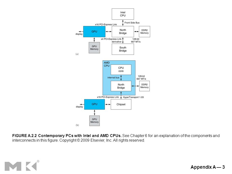 Appendix A — 3 FIGURE A.2.2 Contemporary PCs with Intel and AMD CPUs.