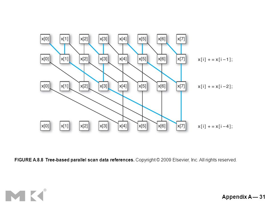 Appendix A — 31 FIGURE A.8.8 Tree-based parallel scan data references.
