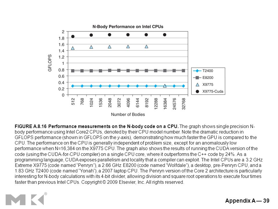 Appendix A — 39 FIGURE A.8.16 Performance measurements on the N-body code on a CPU.