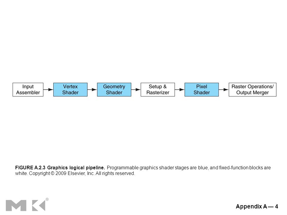 Appendix A — 4 FIGURE A.2.3 Graphics logical pipeline.