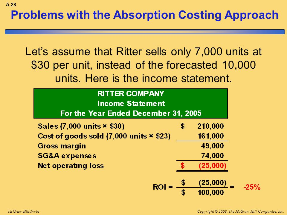Copyright © 2008, The McGraw-Hill Companies, Inc.McGraw-Hill/Irwin A-28 Problems with the Absorption Costing Approach Let's assume that Ritter sells o