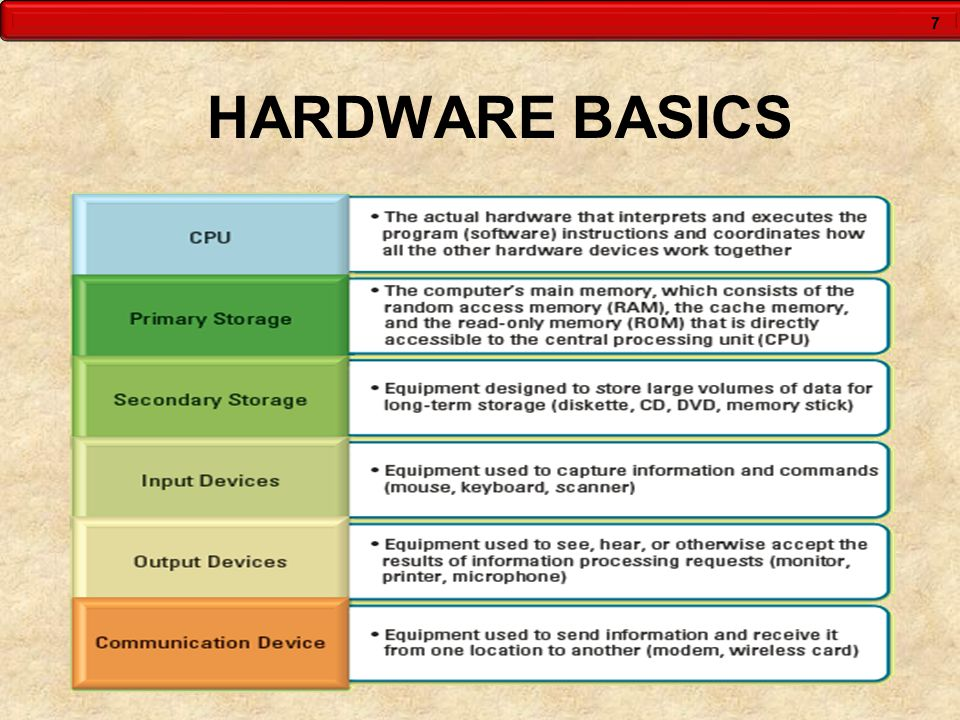 28 SOFTWARE BASICS  System software - Controls how the various technology tools work together along with the application software Operating system software Utility software Application software