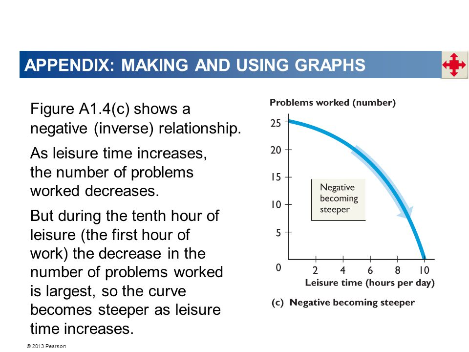 APPENDIX: MAKING AND USING GRAPHS Figure A1.4(c) shows a negative (inverse) relationship.