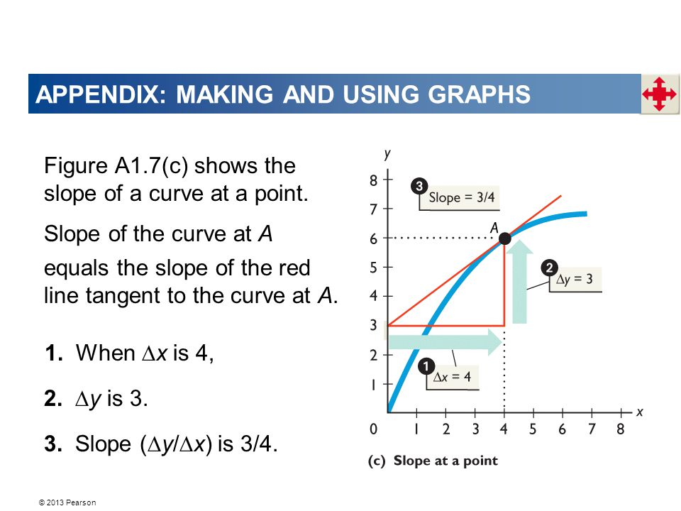 APPENDIX: MAKING AND USING GRAPHS Figure A1.7(c) shows the slope of a curve at a point.