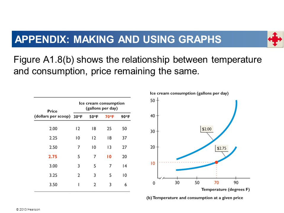 APPENDIX: MAKING AND USING GRAPHS Figure A1.8(b) shows the relationship between temperature and consumption, price remaining the same.