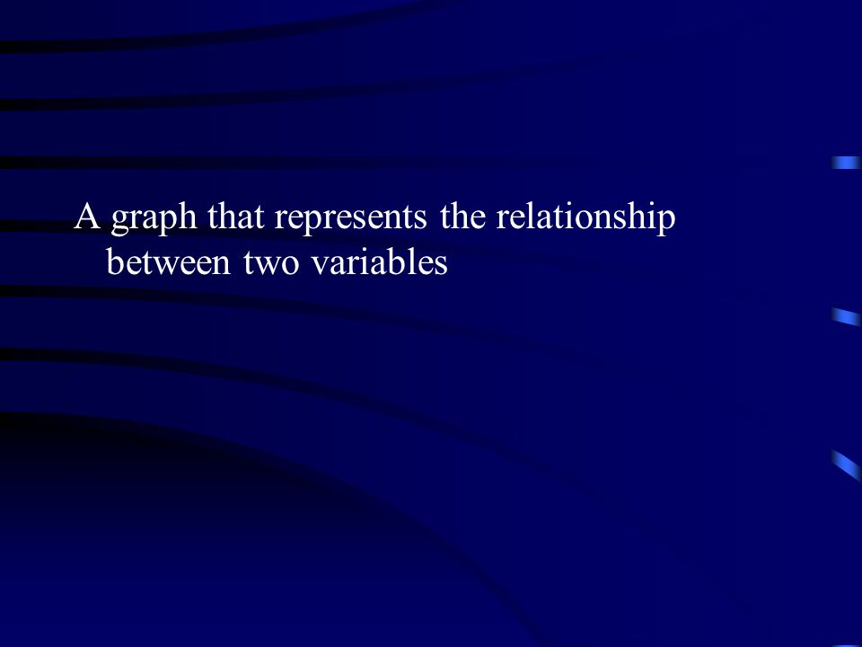 A graph that represents the relationship between two variables