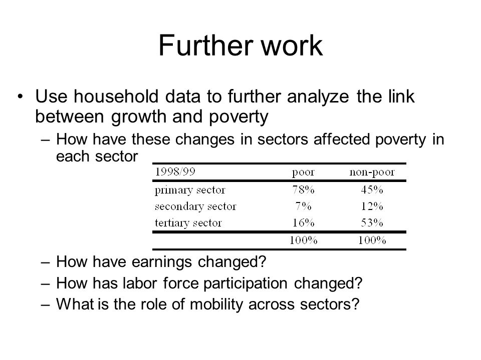 Further work Use household data to further analyze the link between growth and poverty –How have these changes in sectors affected poverty in each sector –How have earnings changed.
