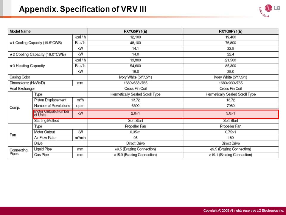 Copyright ⓒ 2008 All rights reserved LG Electronics Inc. Appendix. Specification of VRV III