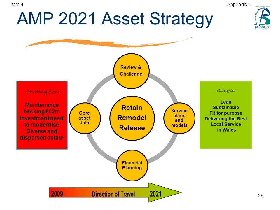 AMP 2021 Asset Strategy Retain Remodel Release Review & Challenge Service plans and models Financial Planning Core asset data Starting from Maintenance backlog £62m Investment need to modernise Diverse and dispersed estate Item 4 Appendix B 29