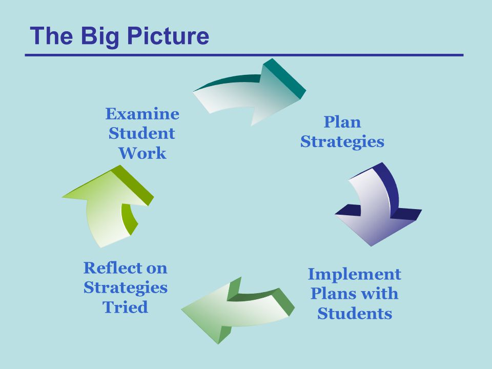 Plan Strategies Implement Plans with Students Reflect on Strategies Tried Examine Student Work The Big Picture