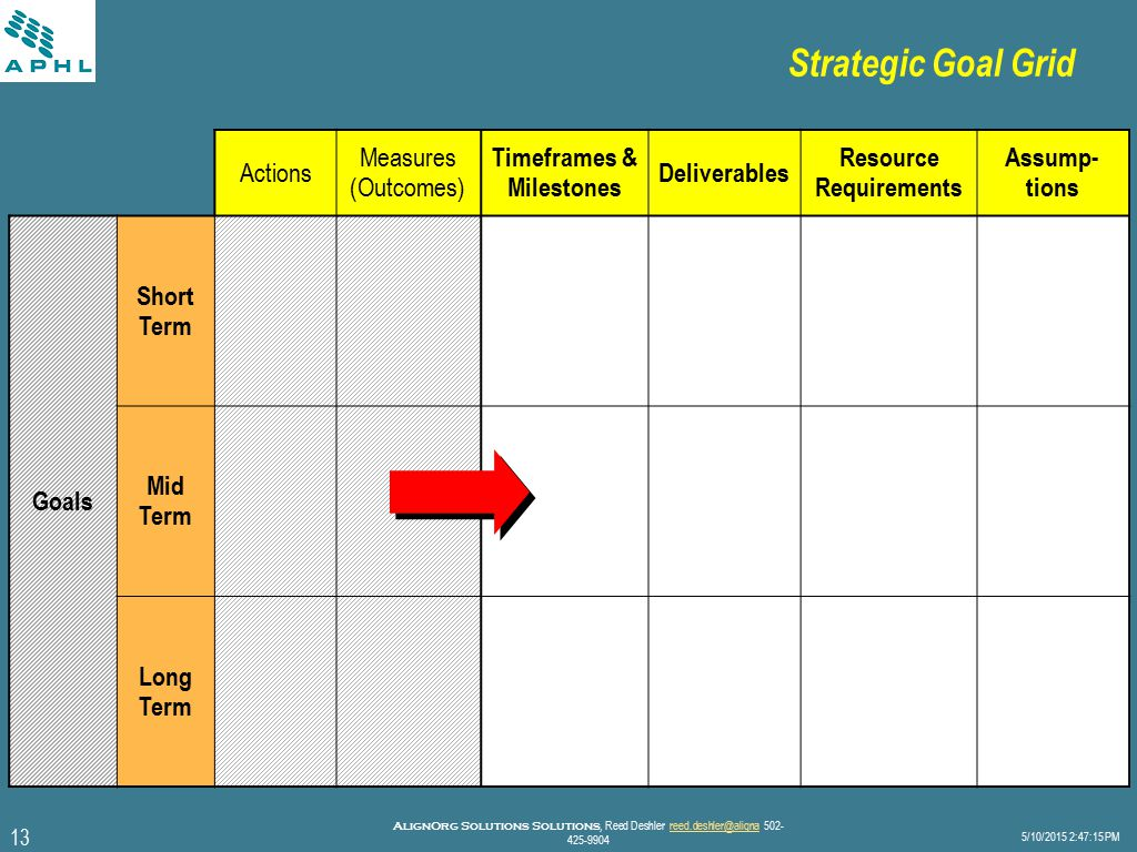 13 5/10/2015 2:47:40 PM AlignOrg Solutions Solutions, Reed Deshler reed.deshler@aligna 502- 425-9904reed.deshler@aligna Strategic Goal Grid Actions Measures (Outcomes) Timeframes & Milestones Deliverables Resource Requirements Assump- tions Goals Short Term Mid Term Long Term