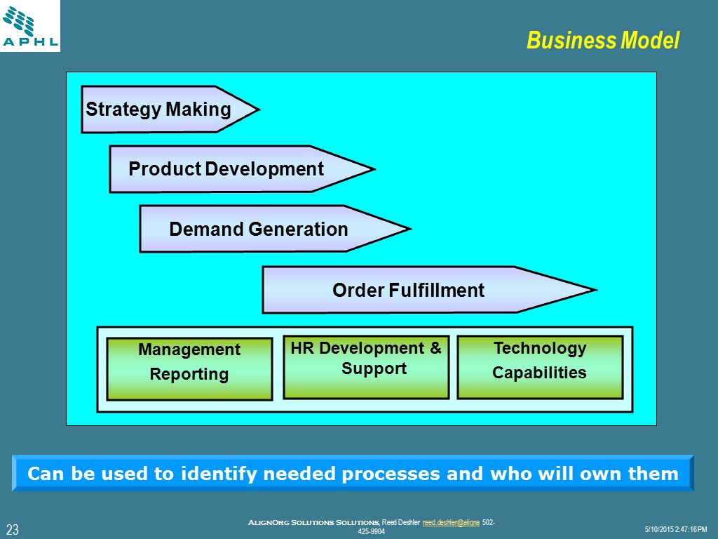 23 5/10/2015 2:47:40 PM AlignOrg Solutions Solutions, Reed Deshler reed.deshler@aligna 502- 425-9904reed.deshler@aligna Business Model Strategy Making Product Development Demand Generation Order Fulfillment Management Reporting HR Development & Support Technology Capabilities Can be used to identify needed processes and who will own them