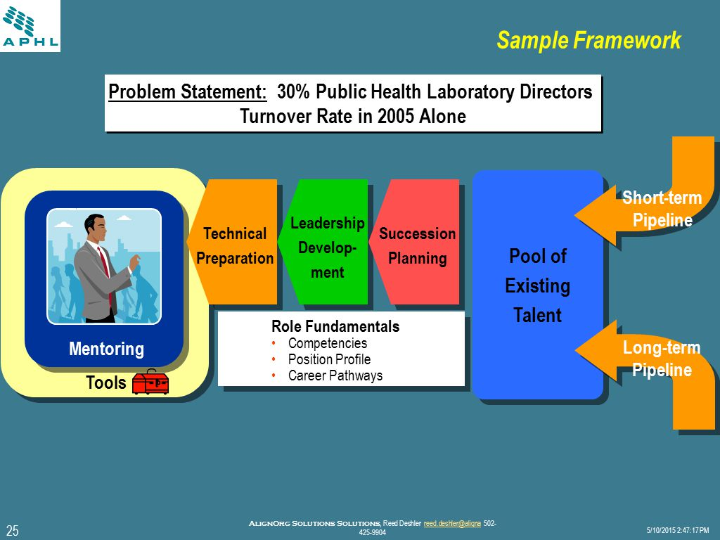 25 5/10/2015 2:47:40 PM AlignOrg Solutions Solutions, Reed Deshler reed.deshler@aligna 502- 425-9904reed.deshler@aligna Sample Framework Problem Statement: 30% Public Health Laboratory Directors Turnover Rate in 2005 Alone Problem Statement: 30% Public Health Laboratory Directors Turnover Rate in 2005 Alone Mentoring Tools Role Fundamentals Competencies Position Profile Career Pathways Technical Preparation Leadership Develop- ment Succession Planning Pool of Existing Talent Pool of Existing Talent Short-term Pipeline Long-term Pipeline