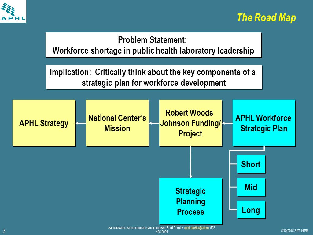 3 5/10/2015 2:47:40 PM AlignOrg Solutions Solutions, Reed Deshler reed.deshler@aligna 502- 425-9904reed.deshler@aligna The Road Map Implication: Critically think about the key components of a strategic plan for workforce development Implication: Critically think about the key components of a strategic plan for workforce development Problem Statement: Workforce shortage in public health laboratory leadership Problem Statement: Workforce shortage in public health laboratory leadership APHL Workforce Strategic Plan APHL Workforce Strategic Plan Short Mid Long Robert Woods Johnson Funding/ Project Robert Woods Johnson Funding/ Project National Center's Mission National Center's Mission APHL Strategy Strategic Planning Process Strategic Planning Process