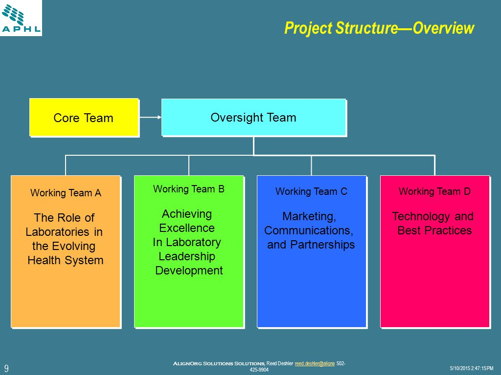 9 5/10/2015 2:47:40 PM AlignOrg Solutions Solutions, Reed Deshler reed.deshler@aligna 502- 425-9904reed.deshler@aligna Project Structure—Overview Oversight Team Working Team A The Role of Laboratories in the Evolving Health System Working Team A The Role of Laboratories in the Evolving Health System Working Team B Achieving Excellence In Laboratory Leadership Development Working Team B Achieving Excellence In Laboratory Leadership Development Working Team C Marketing, Communications, and Partnerships Working Team C Marketing, Communications, and Partnerships Core Team Working Team D Technology and Best Practices Working Team D Technology and Best Practices