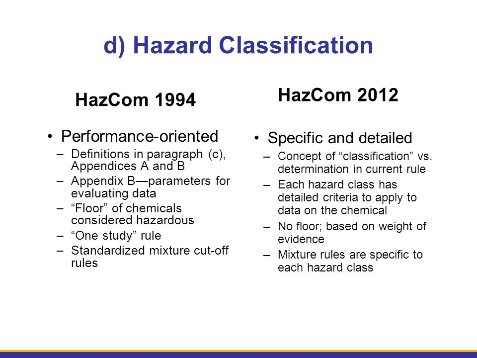 d) Hazard Classification HazCom 1994 Performance-oriented –Definitions in paragraph (c), Appendices A and B –Appendix B—parameters for evaluating data