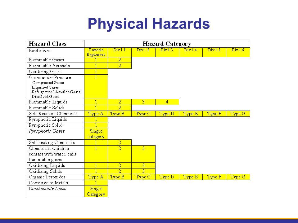 Physical Hazards