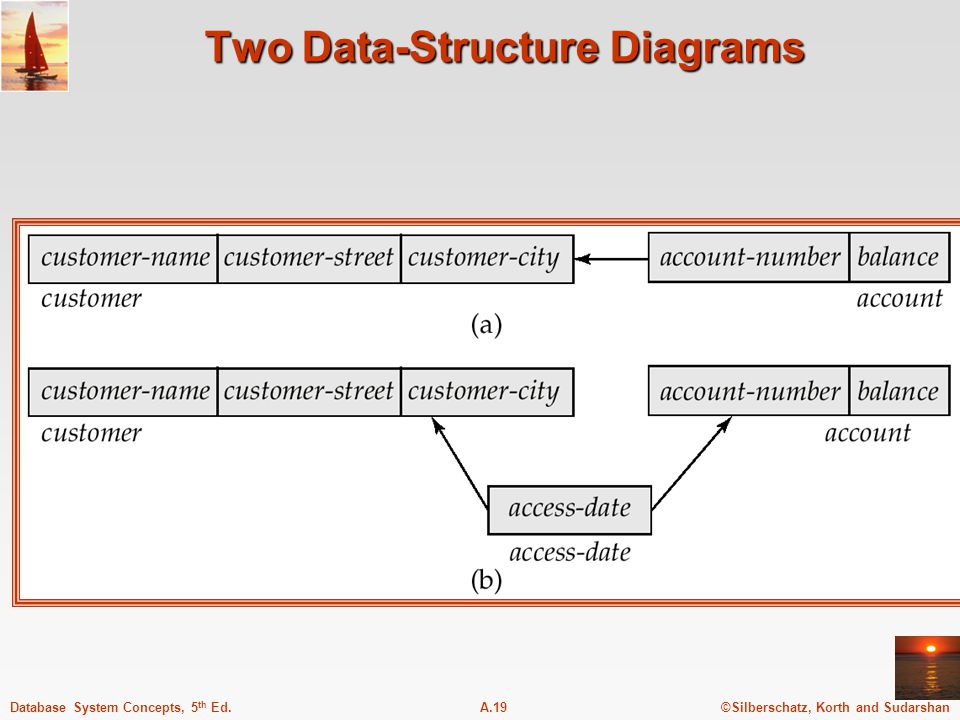 ©Silberschatz, Korth and SudarshanA.19Database System Concepts, 5 th Ed.