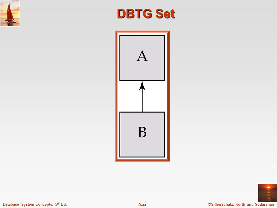 ©Silberschatz, Korth and SudarshanA.22Database System Concepts, 5 th Ed. DBTG Set