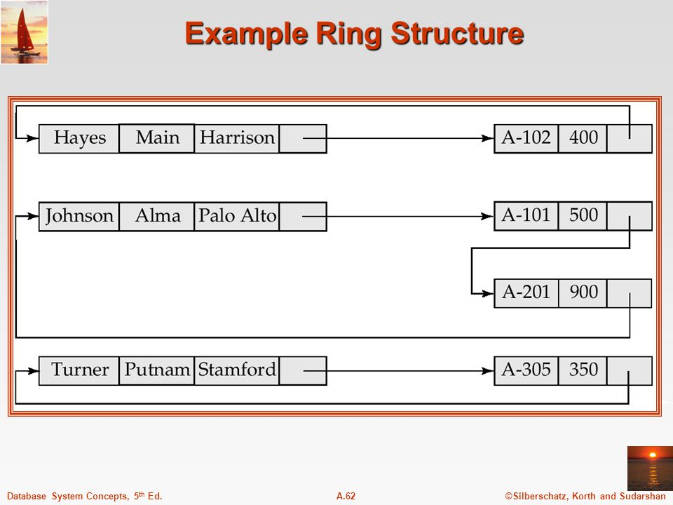 ©Silberschatz, Korth and SudarshanA.62Database System Concepts, 5 th Ed. Example Ring Structure