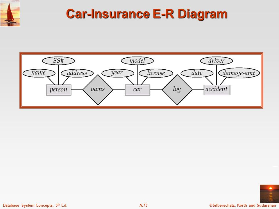 ©Silberschatz, Korth and SudarshanA.73Database System Concepts, 5 th Ed. Car-Insurance E-R Diagram