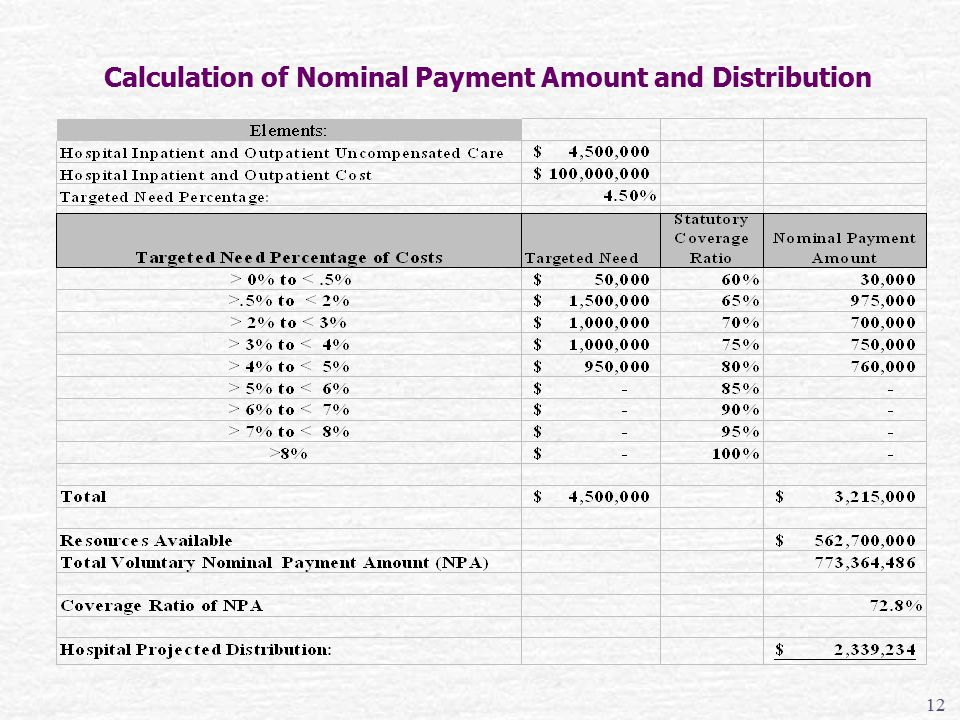 Calculation of Nominal Payment Amount and Distribution 12