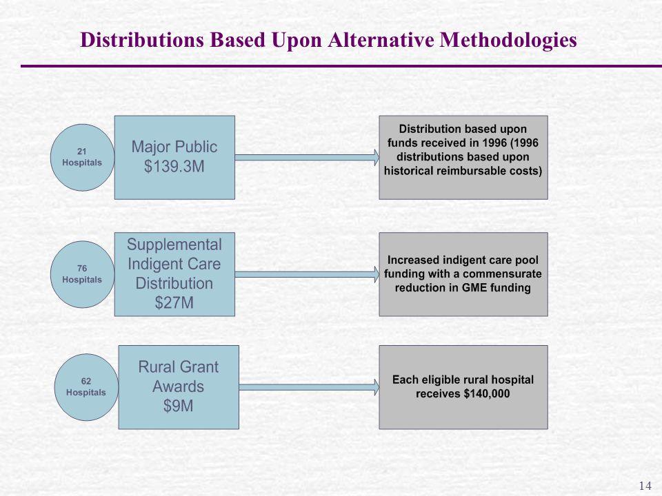Distributions Based Upon Alternative Methodologies 14