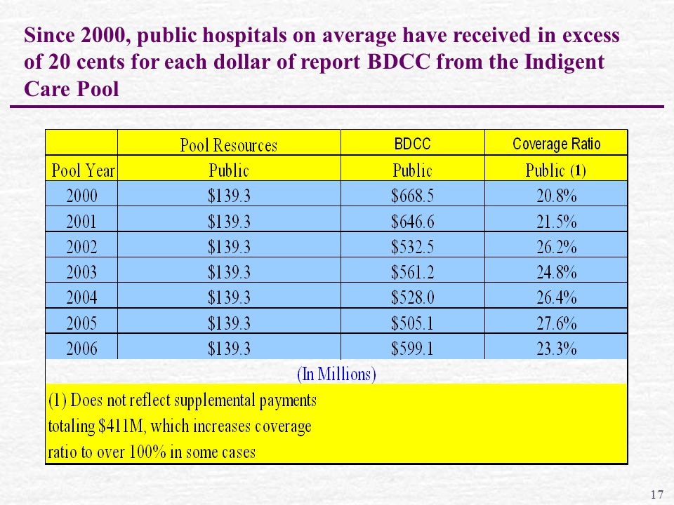 Since 2000, public hospitals on average have received in excess of 20 cents for each dollar of report BDCC from the Indigent Care Pool 17