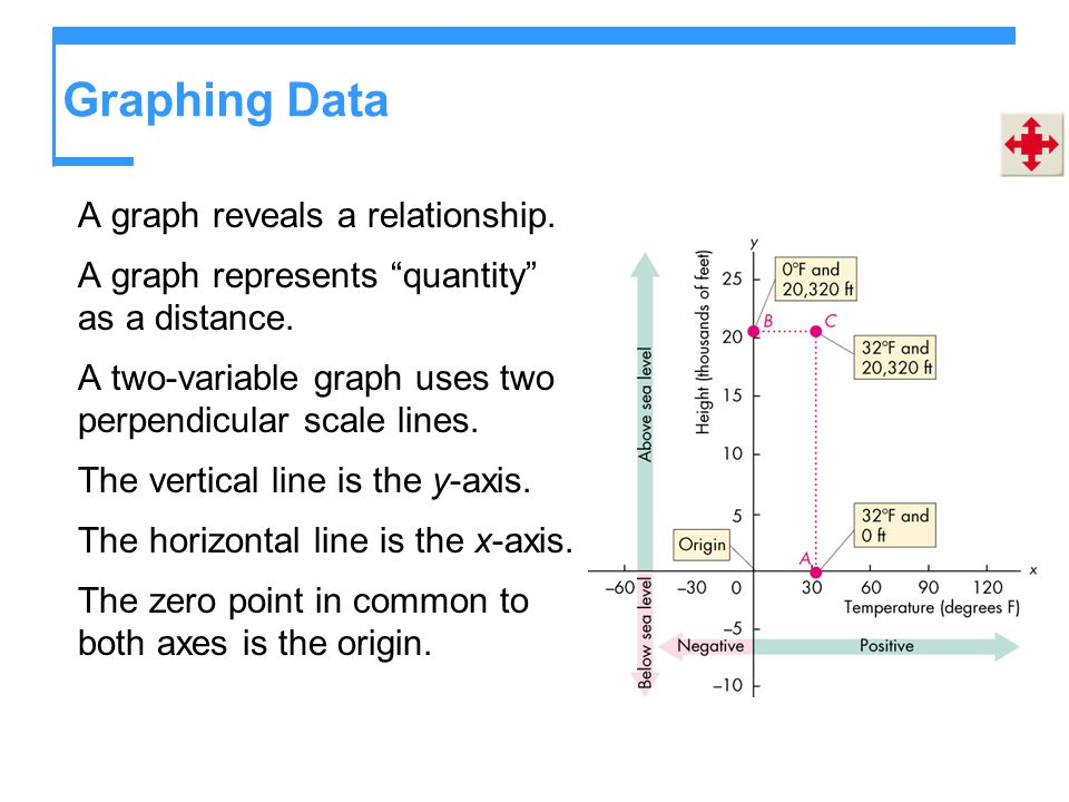"Graphing Data A graph reveals a relationship. A graph represents ""quantity"" as a distance. A two-variable graph uses two perpendicular scale lines. Th"