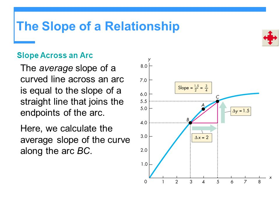 The Slope of a Relationship Slope Across an Arc The average slope of a curved line across an arc is equal to the slope of a straight line that joins t