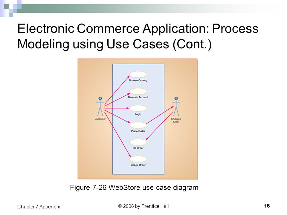 Electronic Commerce Application: Process Modeling using Use Cases (Cont.) © 2008 by Prentice Hall 16 Chapter 7 Appendix Figure 7-26 WebStore use case