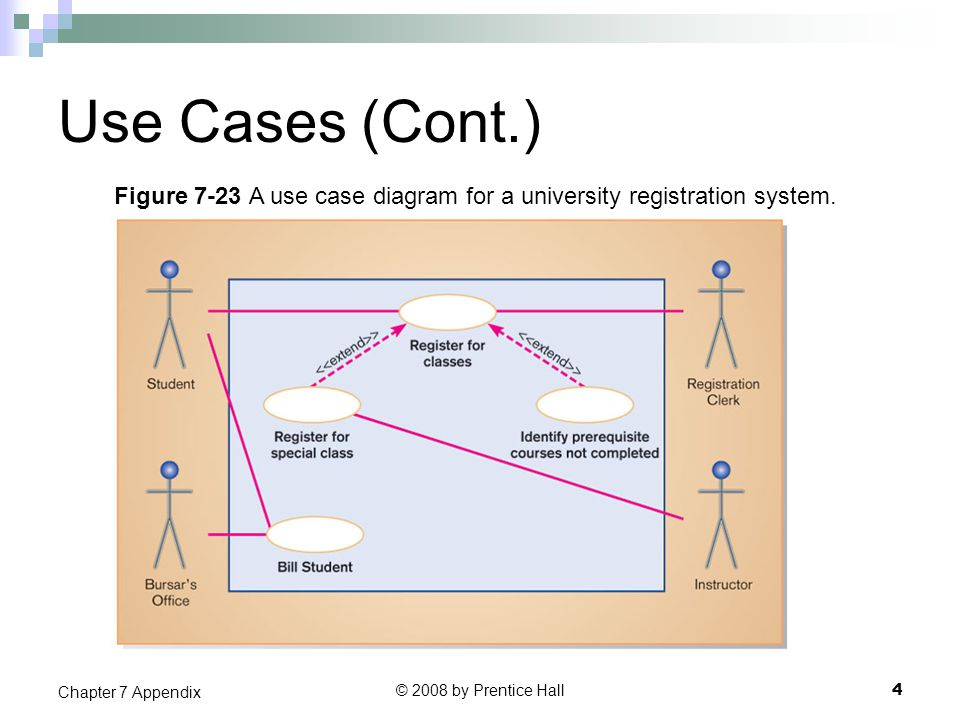 Use Cases (Cont.) © 2008 by Prentice Hall 4 Chapter 7 Appendix Figure 7-23 A use case diagram for a university registration system.