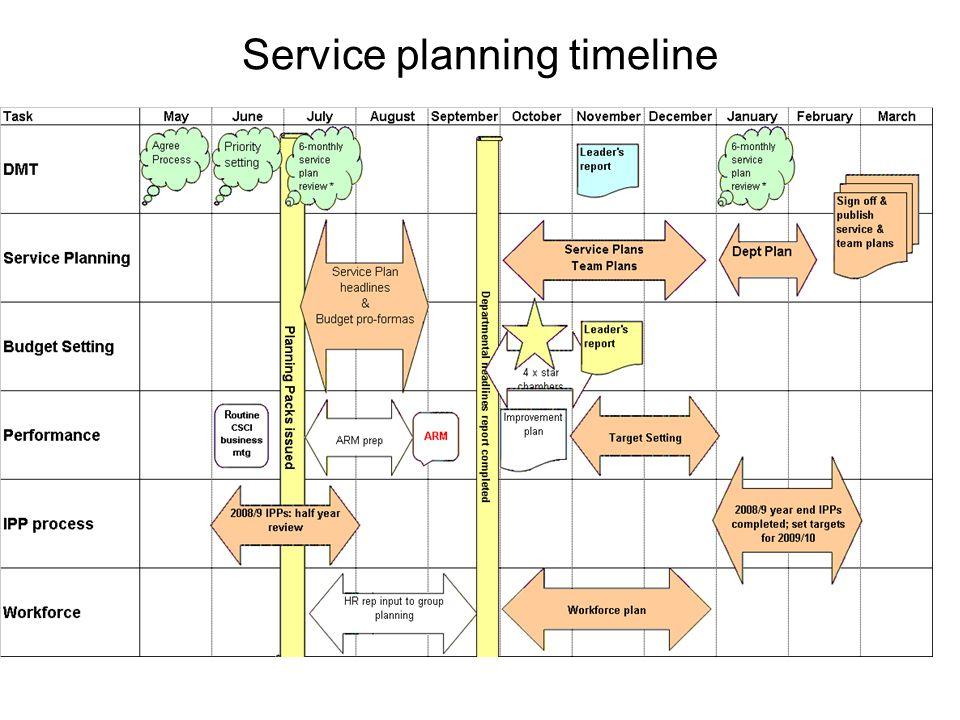Service planning timeline