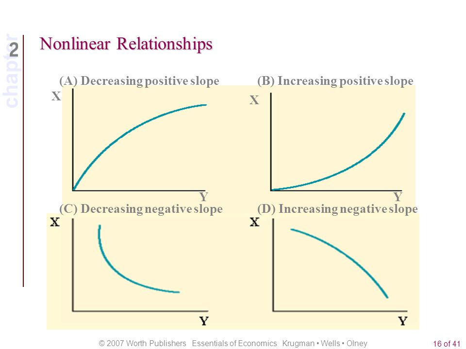 chapter © 2007 Worth Publishers Essentials of Economics Krugman Wells Olney 16 of 41 Nonlinear Relationships X Y X Y YY (A) Decreasing positive slope(