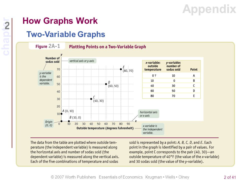 chapter © 2007 Worth Publishers Essentials of Economics Krugman Wells Olney 2 of 41 How Graphs Work Two-Variable Graphs Appendix
