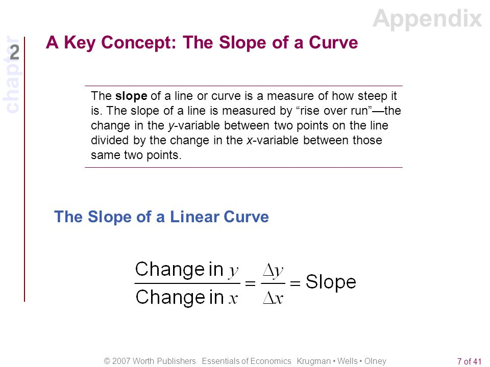 chapter © 2007 Worth Publishers Essentials of Economics Krugman Wells Olney 8 of 41 A Key Concept: The Slope of a Curve The Slope of a Linear Curve Appendix