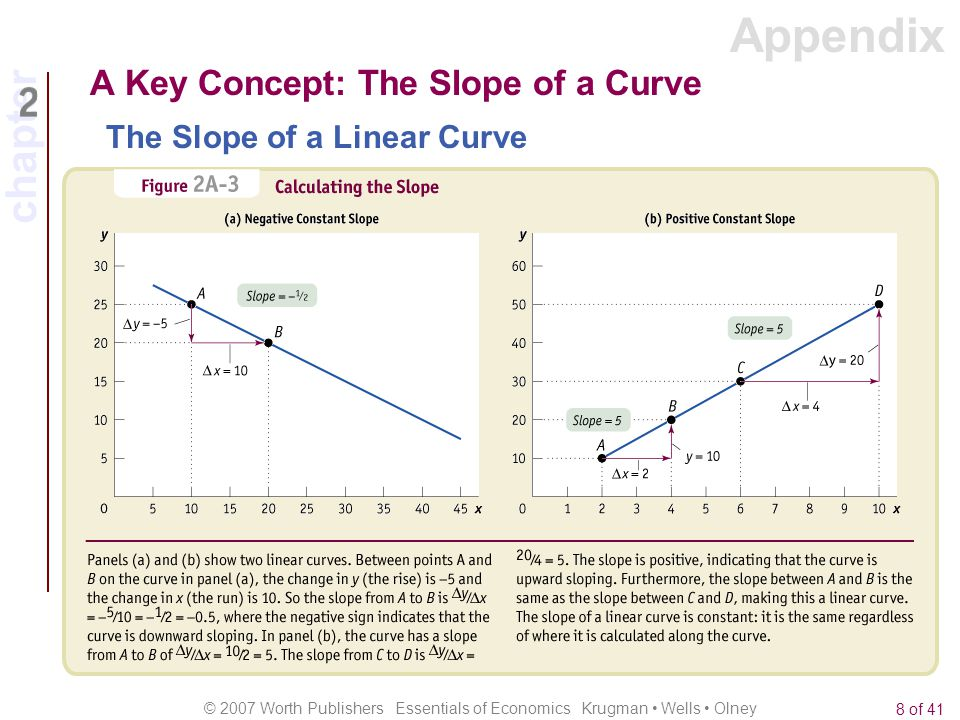 chapter © 2007 Worth Publishers Essentials of Economics Krugman Wells Olney 8 of 41 A Key Concept: The Slope of a Curve The Slope of a Linear Curve Ap