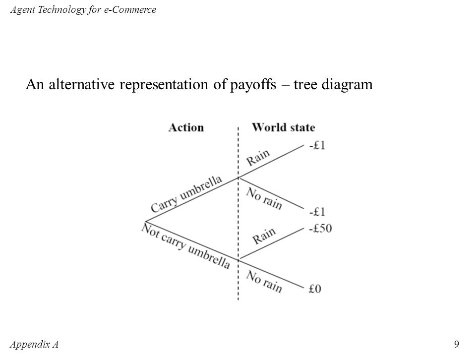 Appendix A Agent Technology for e-Commerce 9 An alternative representation of payoffs – tree diagram