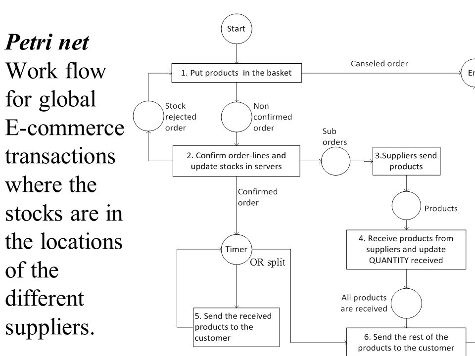 Petri net Work flow for global E-commerce transactions where the stocks are in the locations of the different suppliers.