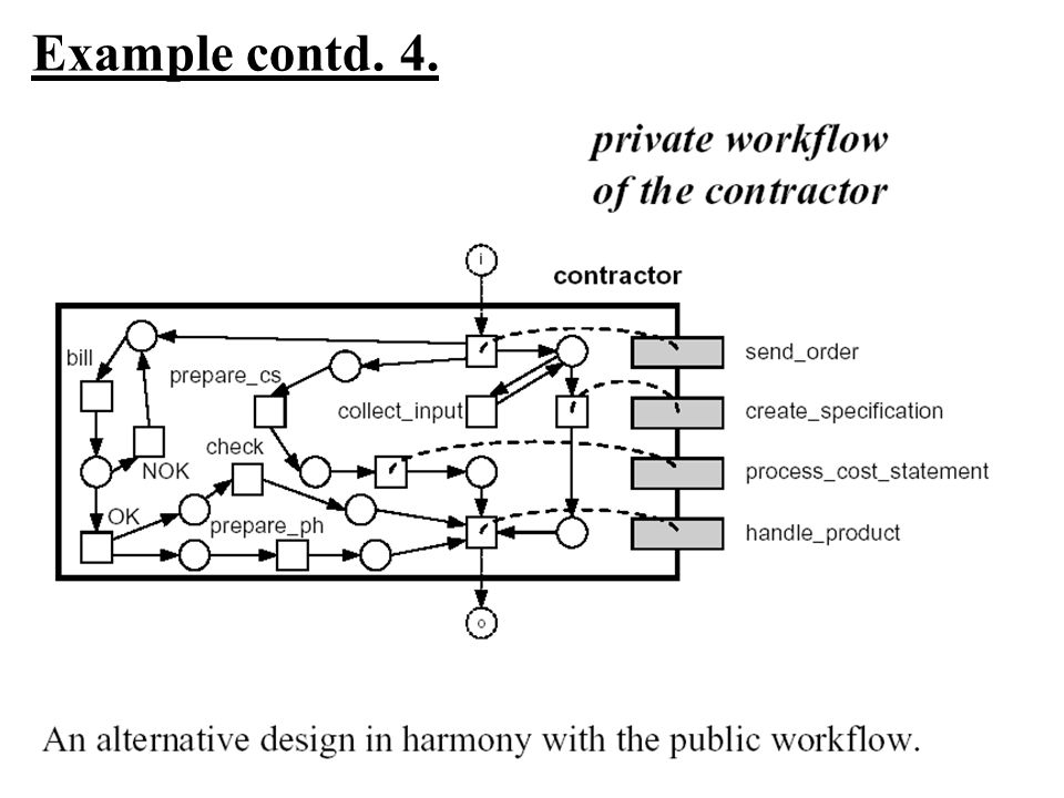 Example contd. 4.