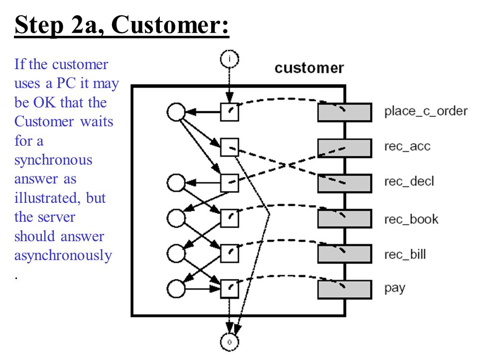 Step 2a, Customer: If the customer uses a PC it may be OK that the Customer waits for a synchronous answer as illustrated, but the server should answer asynchronously.