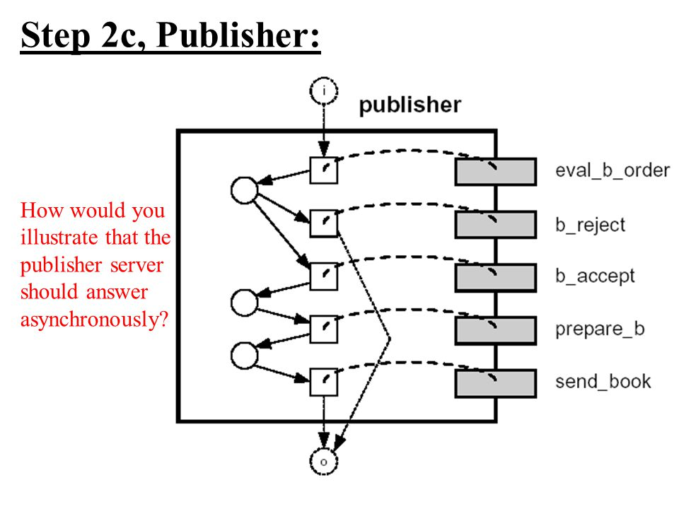 Step 2c, Publisher: How would you illustrate that the publisher server should answer asynchronously