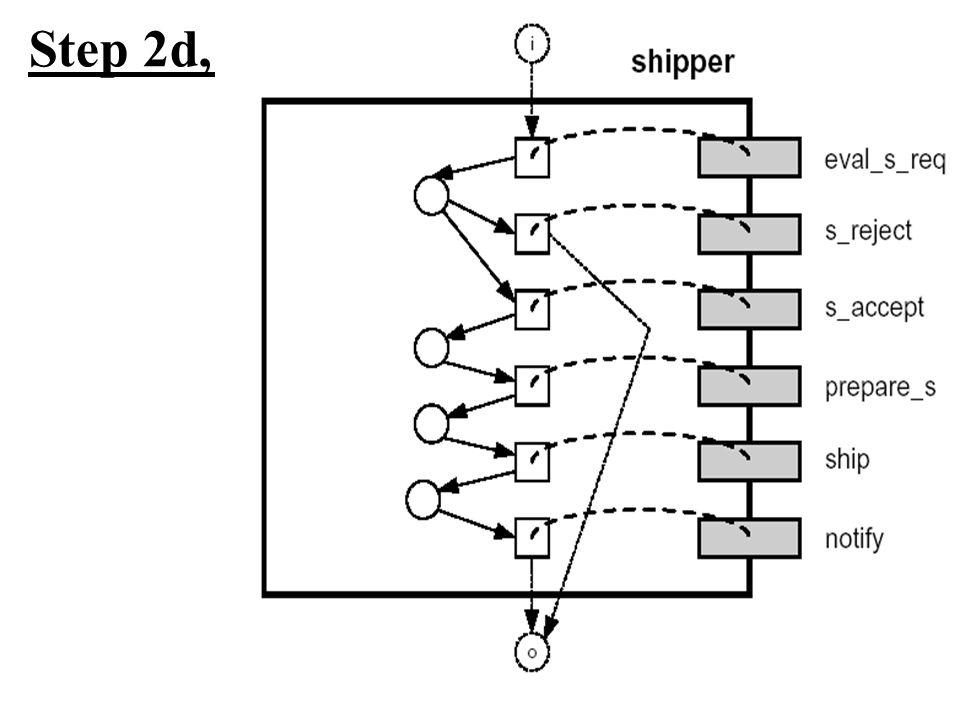 Step 2d, Shipper:
