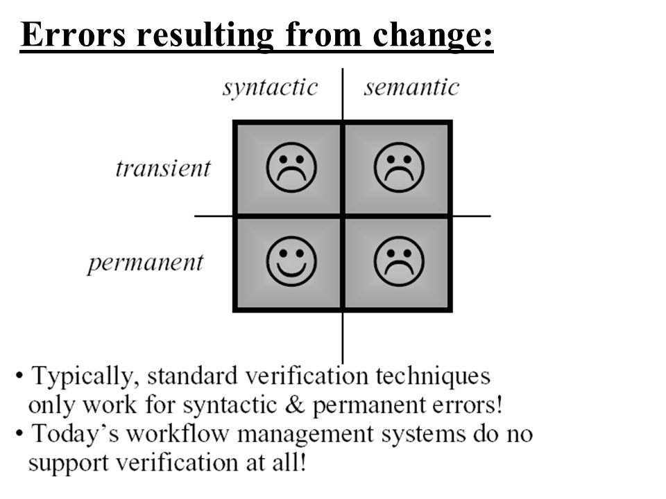 Errors resulting from change: